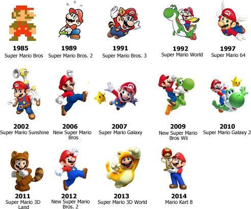 The Evolution Of Mario A History Of How Mario Has Evolved From